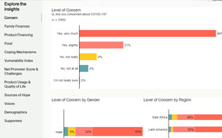 a screenshot of the consumer insights dashboard