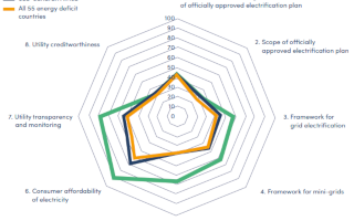 a graph from the GOGLA guidance note for governments